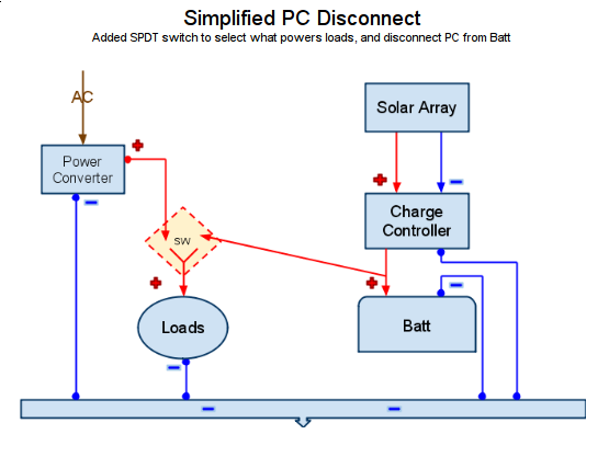 getting rv solar and shore power to coexist nicely akom s tech simplified solar power converter disconnect wiring